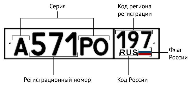 Обзор кодов регионов на автомобильных номерах России