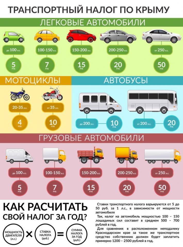 Льготы на транспортный налог в Крыму