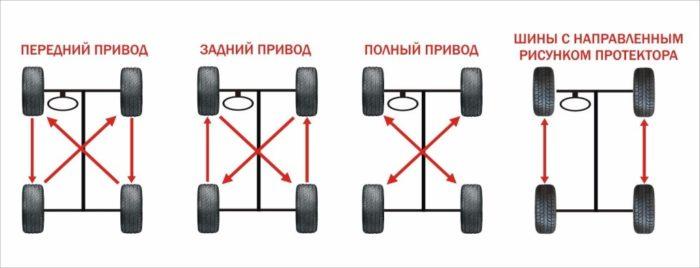 Все про рисунок протектора шин