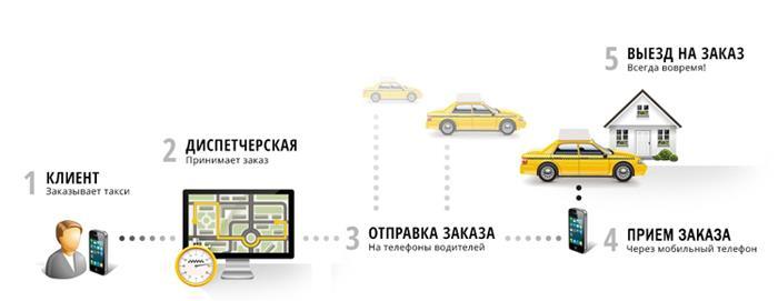 Работа на своем авто в Яндекс Такси
