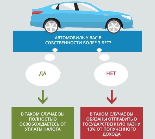 Освобождение от уплаты налога при продаже авто