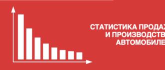 Статистика продаж и производства автомобилей