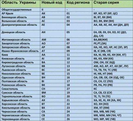 Регионы на украинских номерах