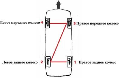 Последовательность прокачки колес