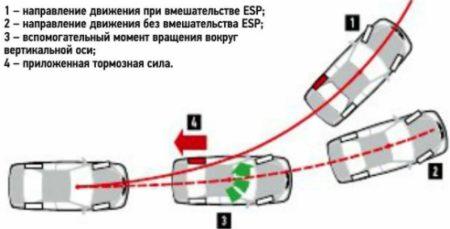 ESP при заносе