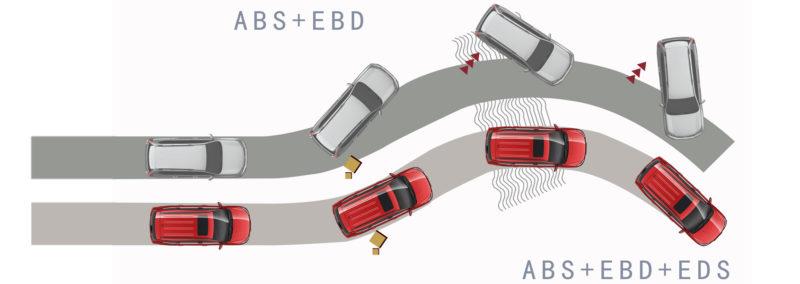 ABS+EBD